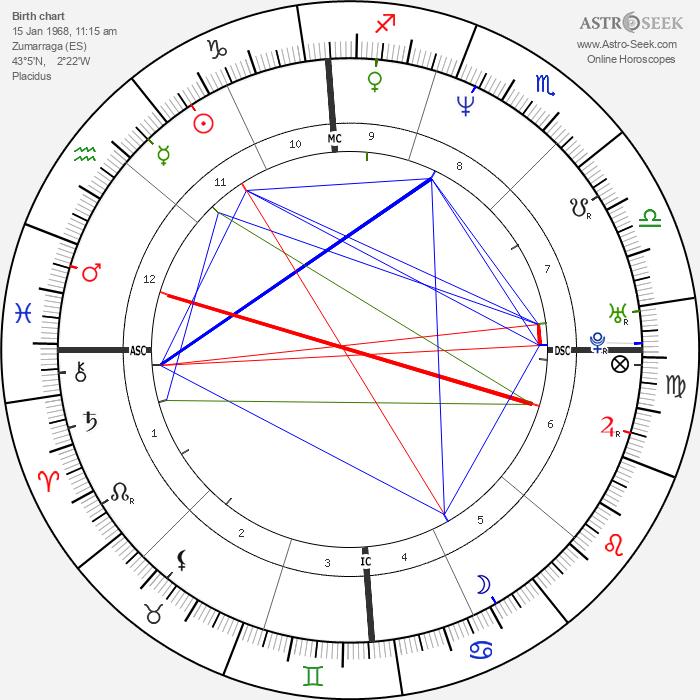 Iñaki Urdangarin - Astrology Natal Birth Chart