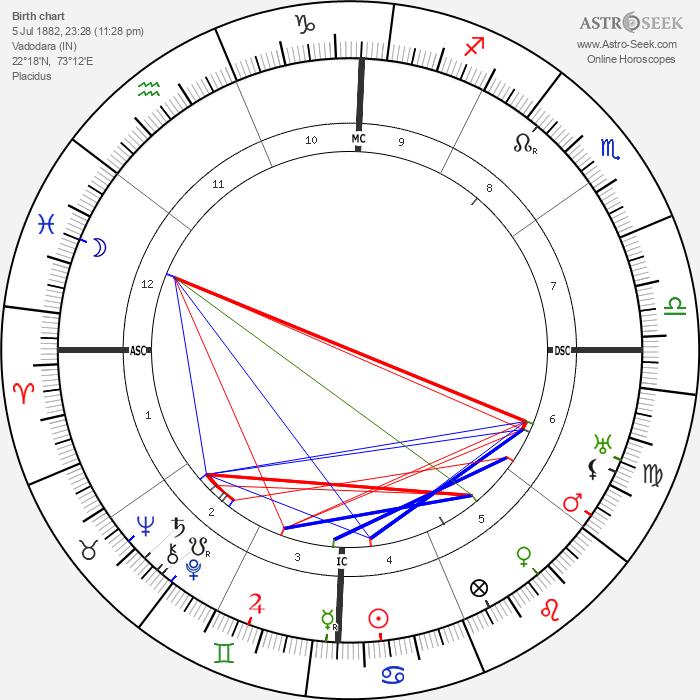 Inayat Khan - Astrology Natal Birth Chart