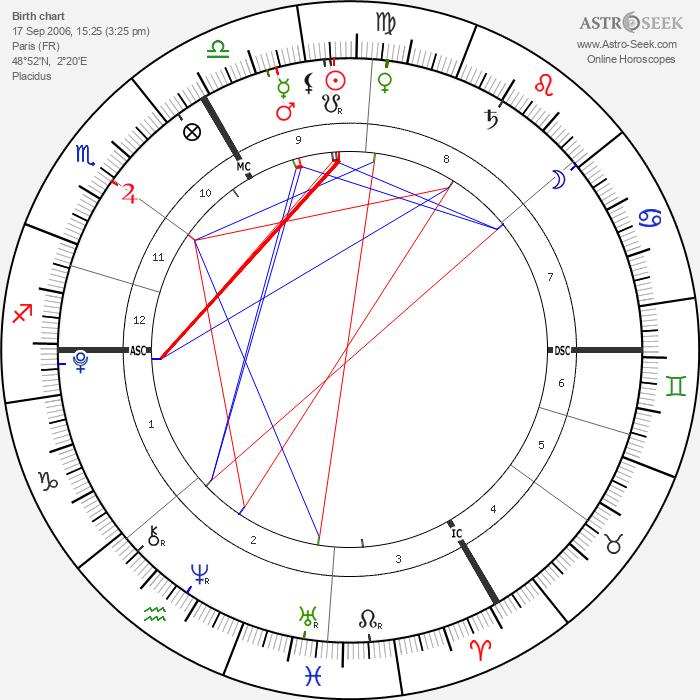 India Tanovic - Astrology Natal Birth Chart