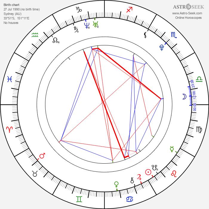 Indiana Evans - Astrology Natal Birth Chart
