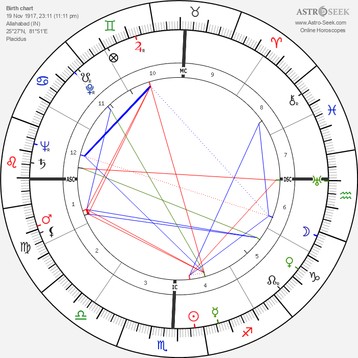 Indira Gándhí - Astrology Natal Birth Chart