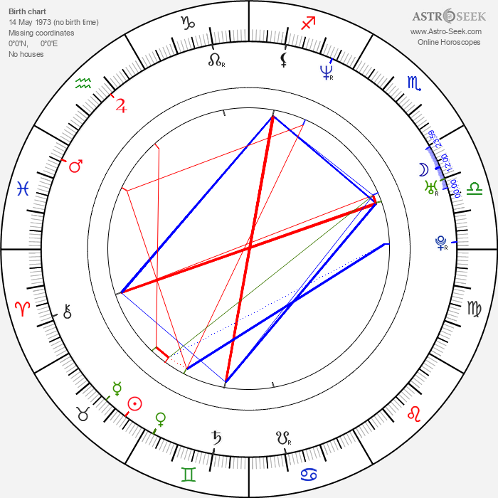 Indira Varma - Astrology Natal Birth Chart