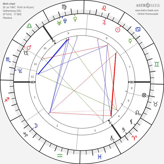 Indra - Astrology Natal Birth Chart