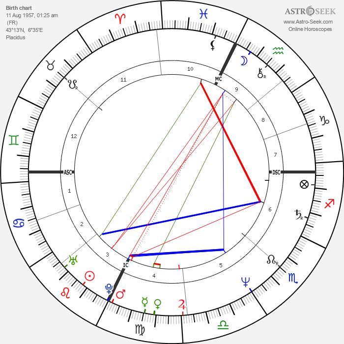 Ines de la Fressange - Astrology Natal Birth Chart