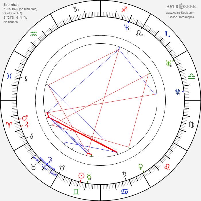 Ines Rivero - Astrology Natal Birth Chart