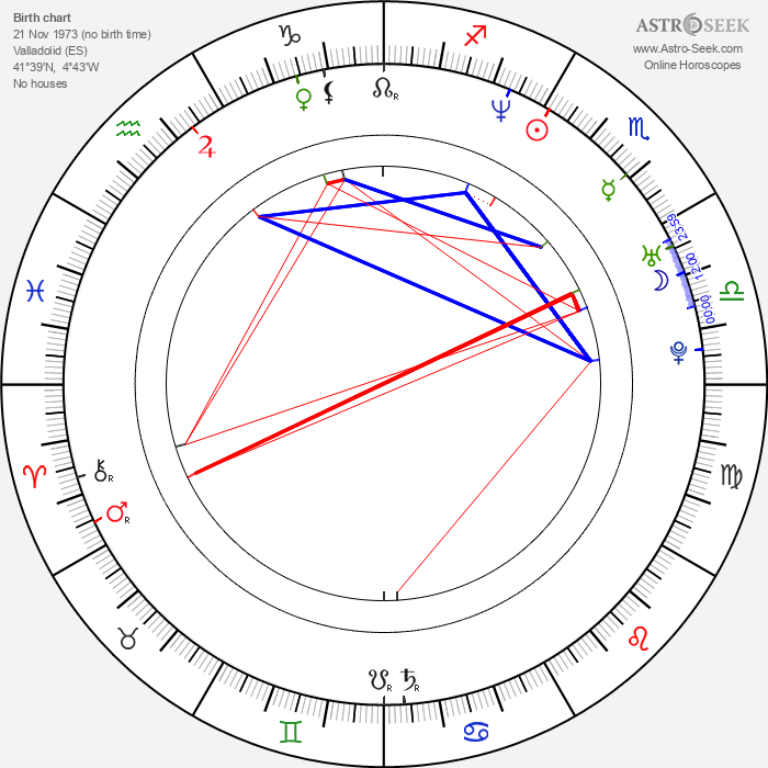 Inés Sastre - Astrology Natal Birth Chart