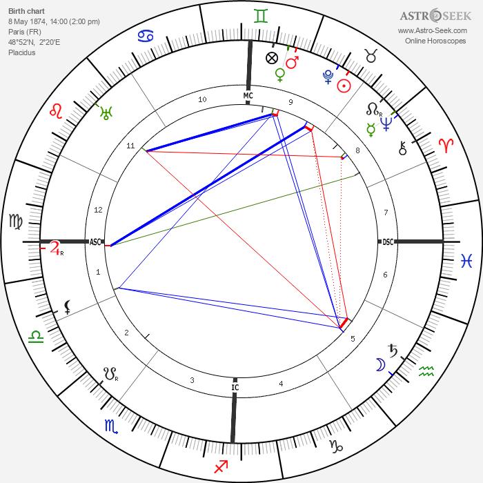 Inessa Armand - Astrology Natal Birth Chart