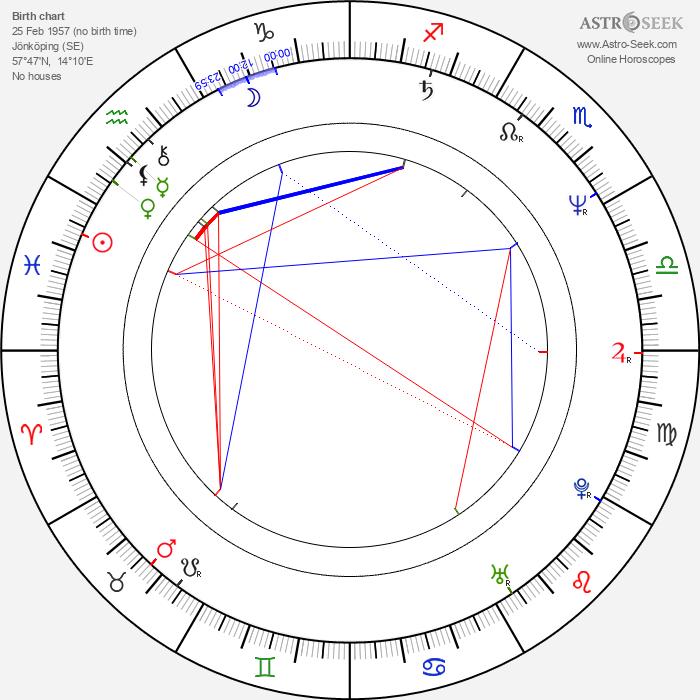 Ing-Marie Carlsson - Astrology Natal Birth Chart