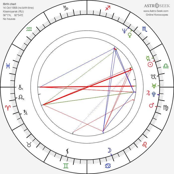 Inga Korzhneva - Astrology Natal Birth Chart