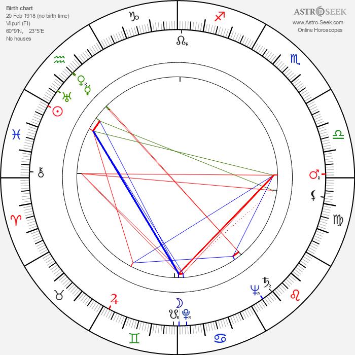 Inga-Liisa Laukka - Astrology Natal Birth Chart