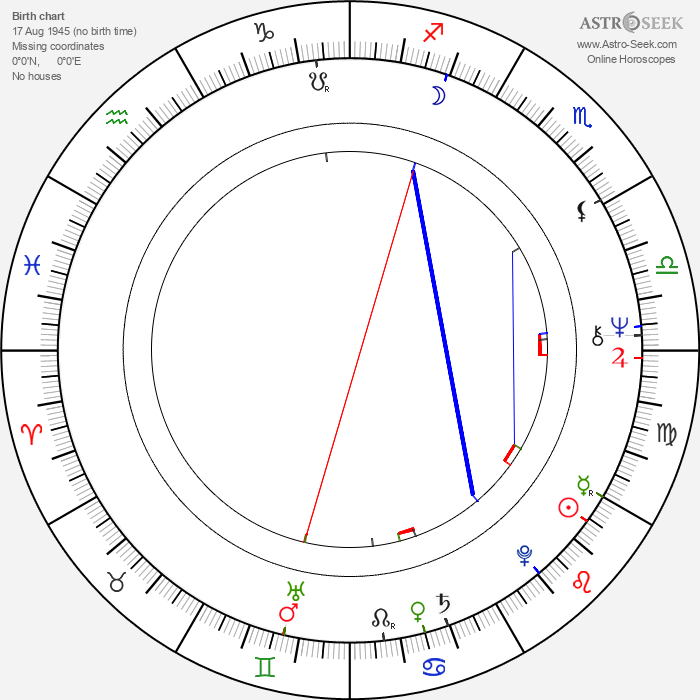 Inga Sulin - Astrology Natal Birth Chart