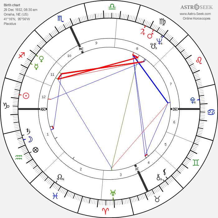 Inga Swenson - Astrology Natal Birth Chart