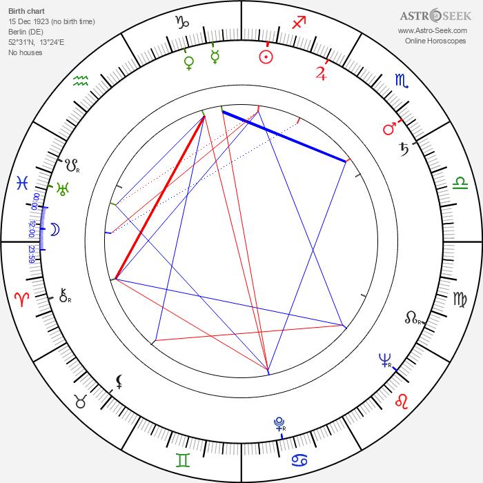 Inge Keller - Astrology Natal Birth Chart