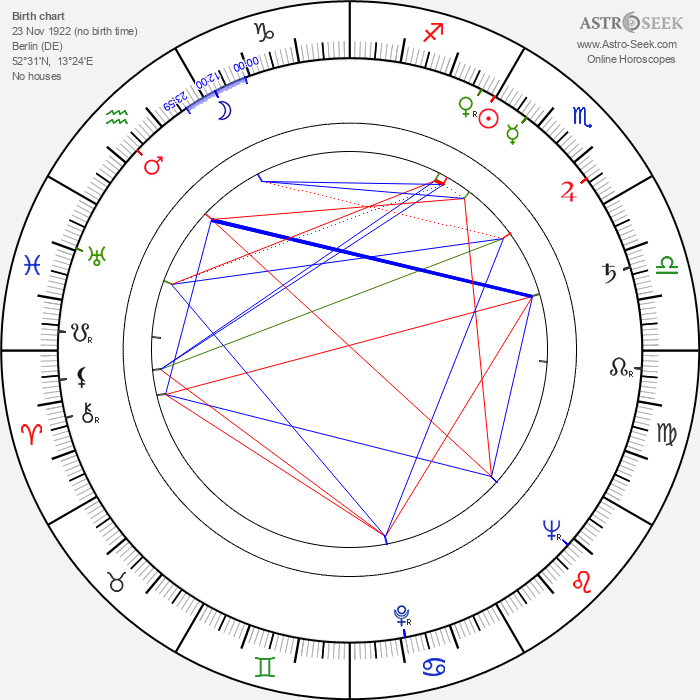 Inge Landgut - Astrology Natal Birth Chart