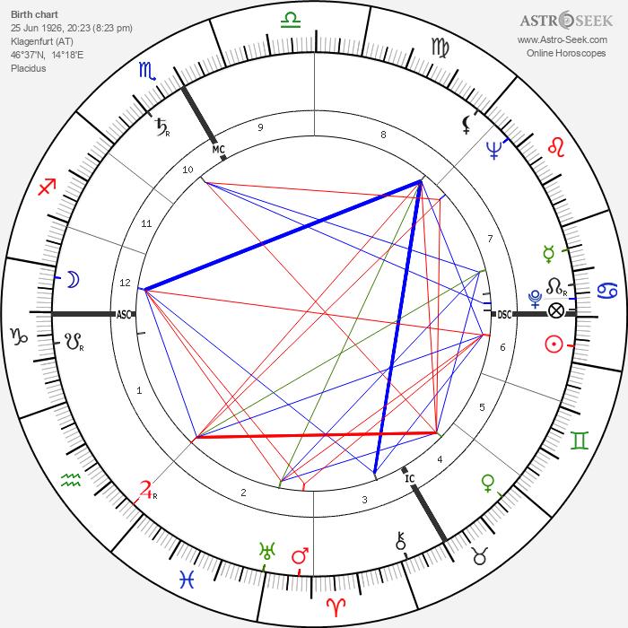 Ingeborg Bachmann - Astrology Natal Birth Chart