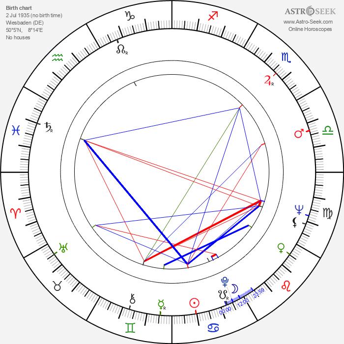Ingeborg Schöner - Astrology Natal Birth Chart