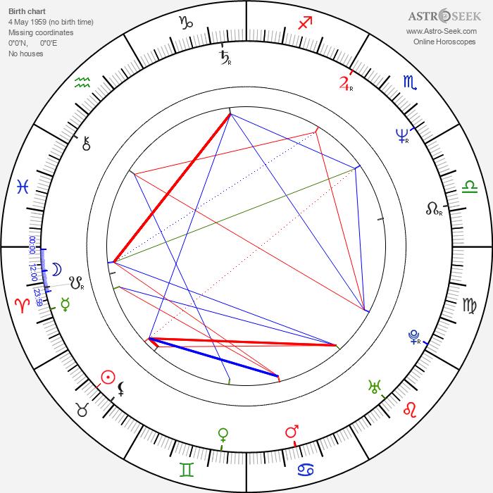 Inger Nilsson - Astrology Natal Birth Chart