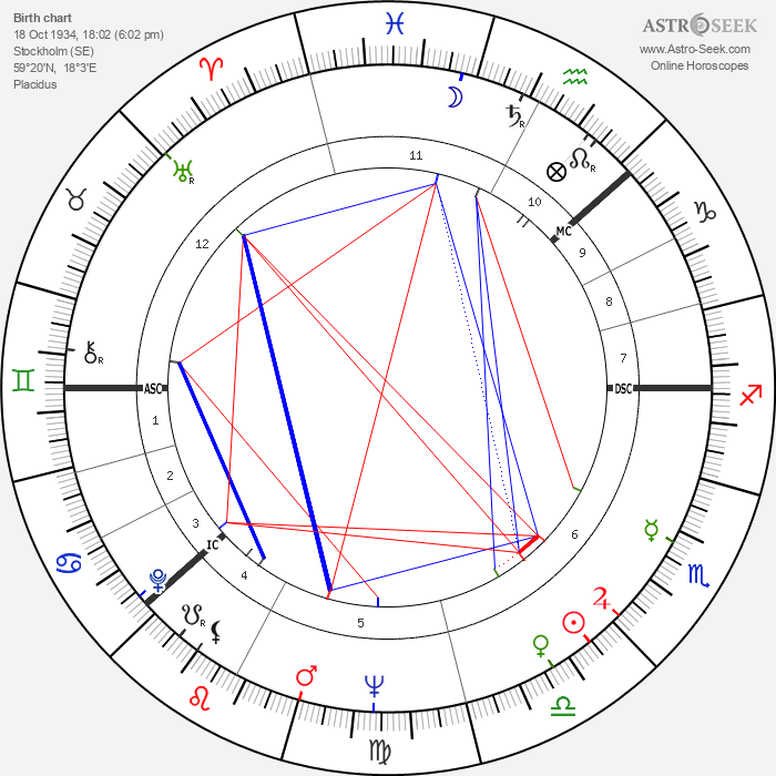 Inger Stevens - Astrology Natal Birth Chart