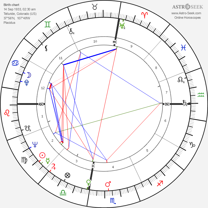 Ingo Swann - Astrology Natal Birth Chart