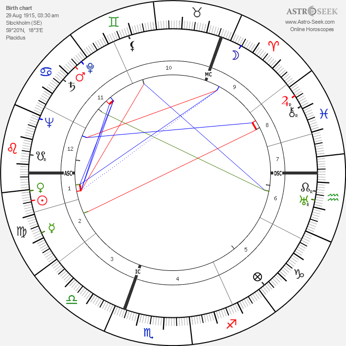 Ingrid Bergman - Astrology Natal Birth Chart