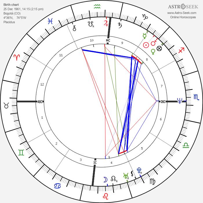 Ingrid Betancourt - Astrology Natal Birth Chart