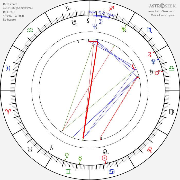 Ingrid Bisu - Astrology Natal Birth Chart