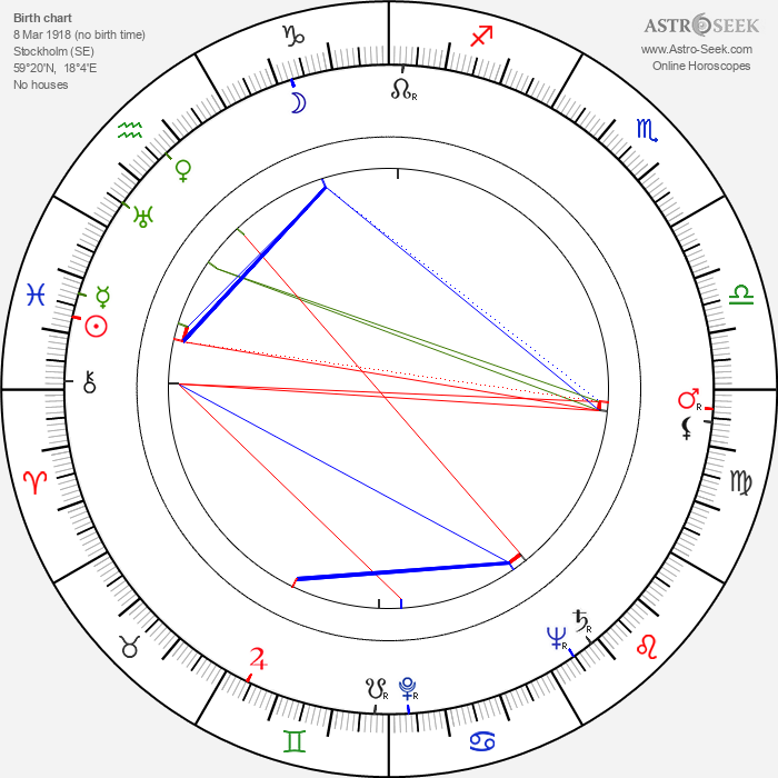 Ingrid Envall - Astrology Natal Birth Chart
