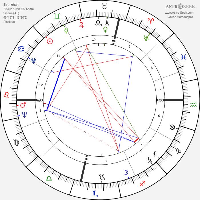 Ingrid Haebler - Astrology Natal Birth Chart