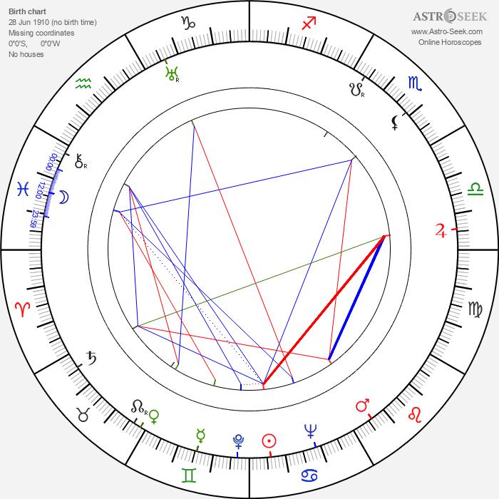 Ingrid Luterkort - Astrology Natal Birth Chart