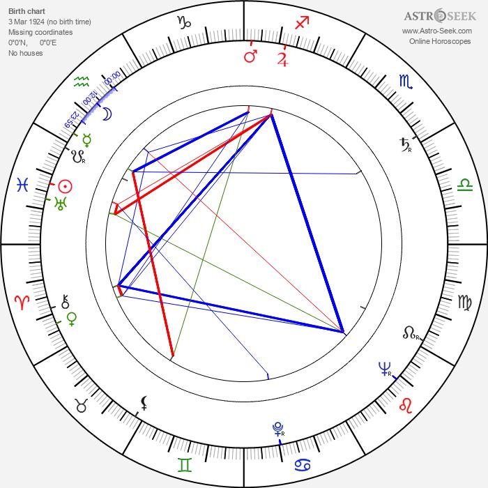 Ingrid Lutz - Astrology Natal Birth Chart