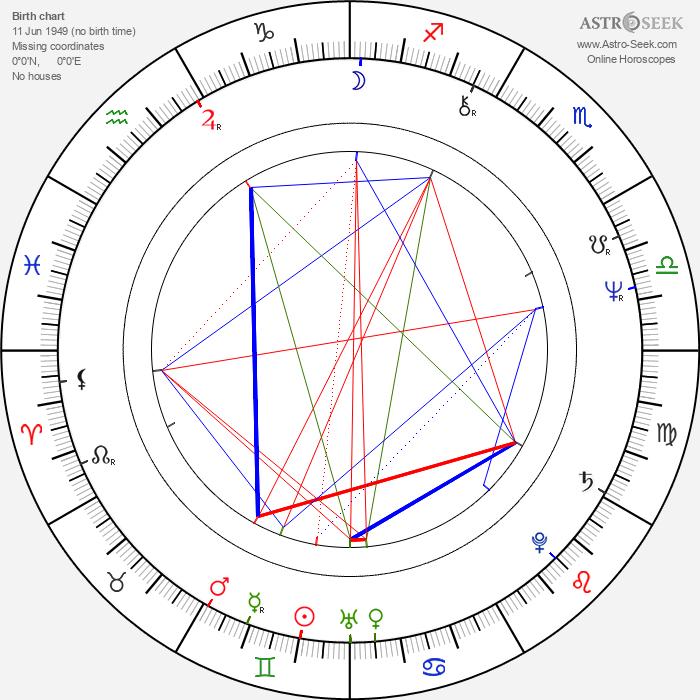 Ingrid Newkirk - Astrology Natal Birth Chart