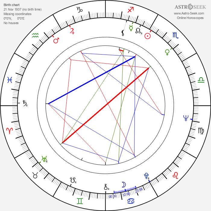 Ingrid Pitt - Astrology Natal Birth Chart