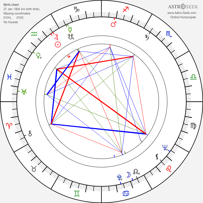 Ingrid Thulin - Astrology Natal Birth Chart