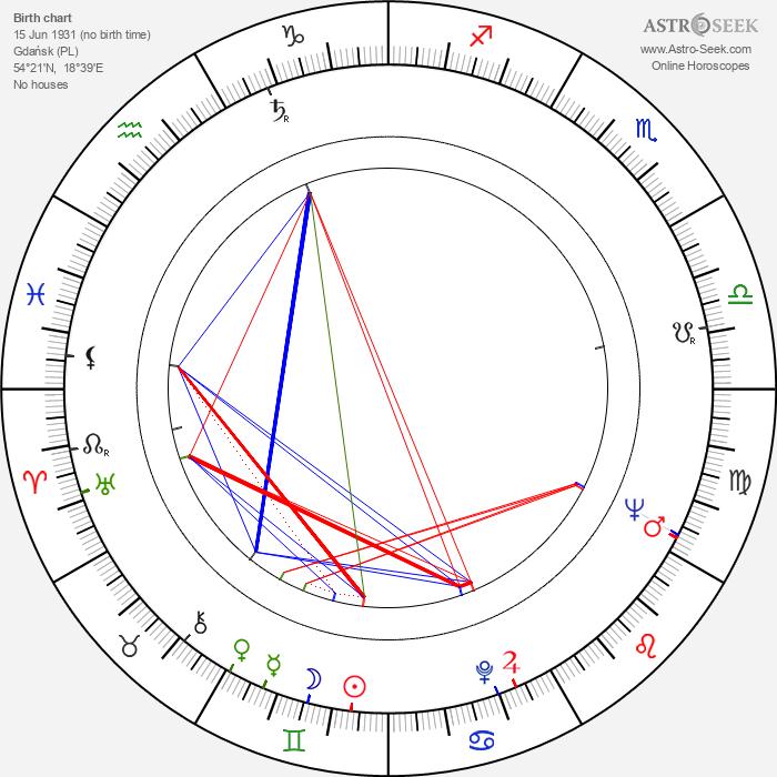 Ingrid van Bergen - Astrology Natal Birth Chart