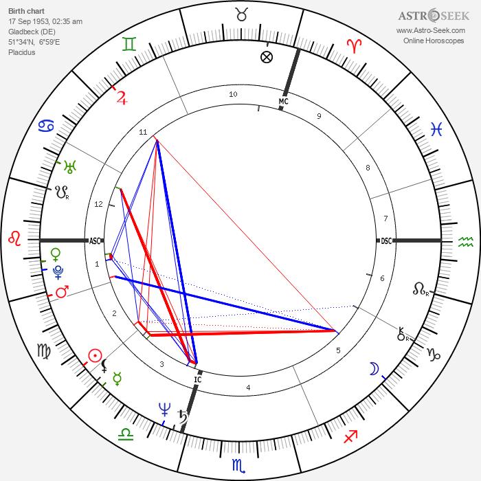 Ingrid Werner - Astrology Natal Birth Chart