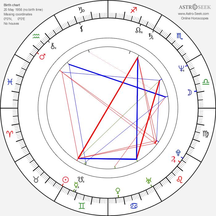 Ingvar Ambjørnsen - Astrology Natal Birth Chart