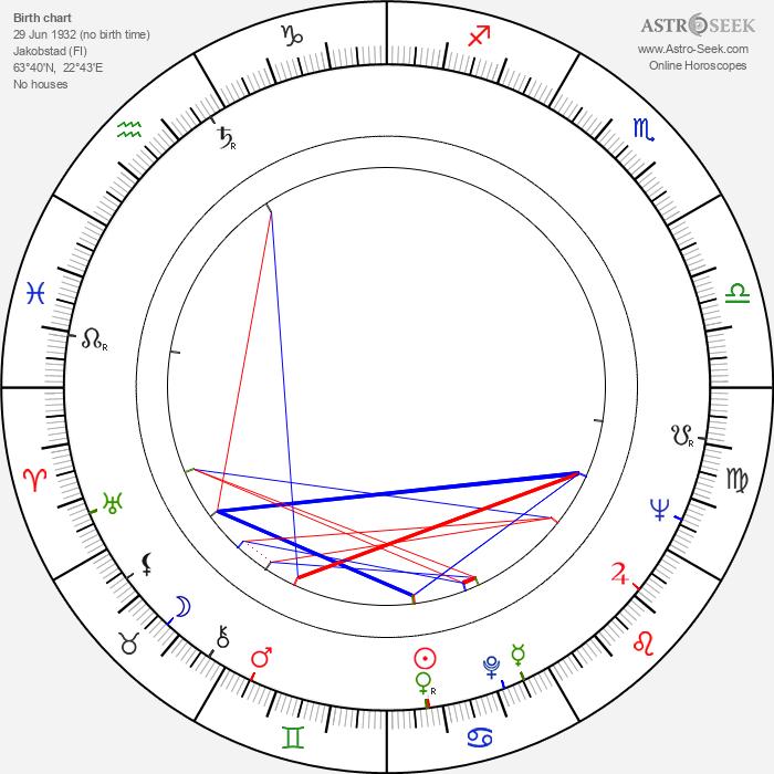 Ingvar Melin - Astrology Natal Birth Chart