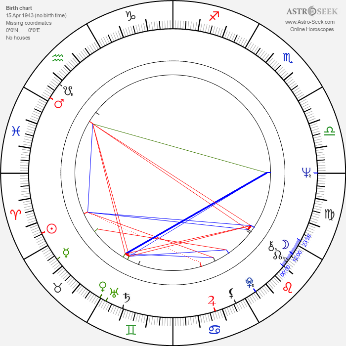 Inka Šecová - Astrology Natal Birth Chart