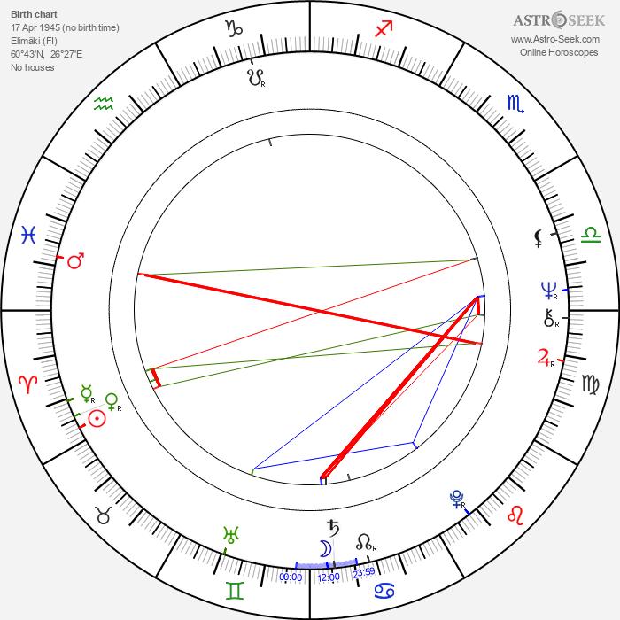 Inkeri Pilkama - Astrology Natal Birth Chart