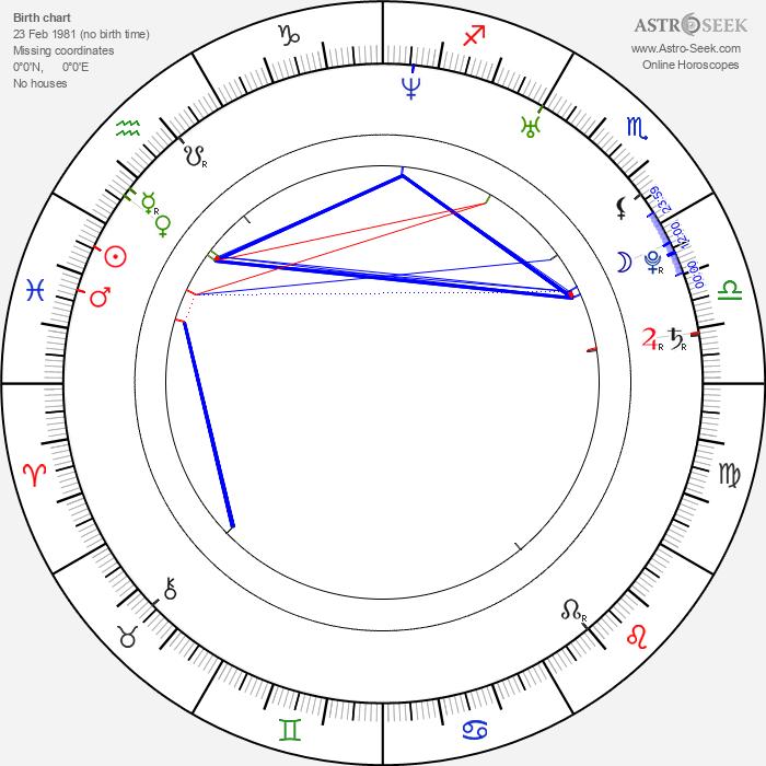 Inna Korobkina - Astrology Natal Birth Chart