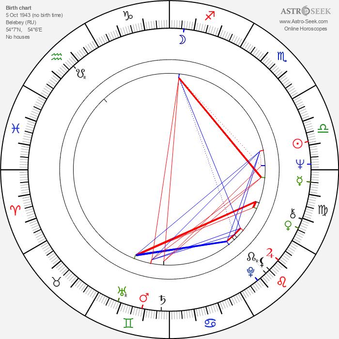Inna Mikhailovna Churikova - Astrology Natal Birth Chart