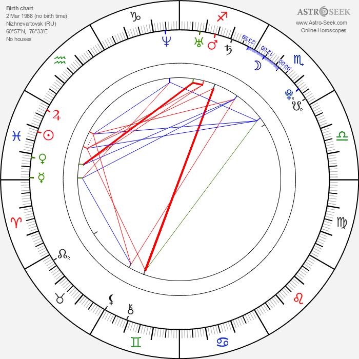 Inna Puhajková - Astrology Natal Birth Chart