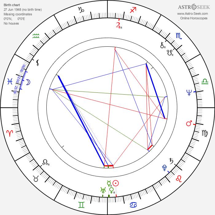 Ioan Carmazan - Astrology Natal Birth Chart