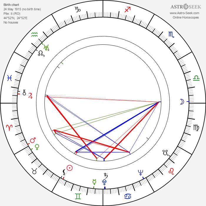 Ioana Ciomartan - Astrology Natal Birth Chart