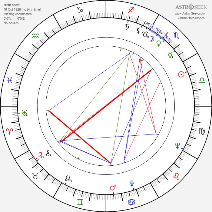 Ion Anghel - Astrology Natal Birth Chart