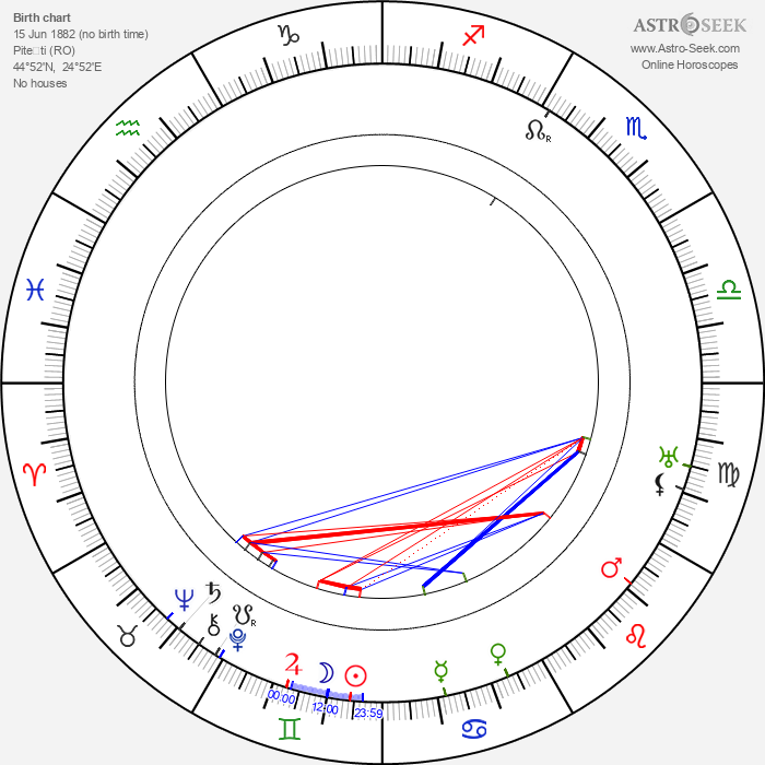 Ion Antonescu - Astrology Natal Birth Chart