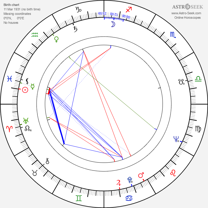 Ion Besoiu - Astrology Natal Birth Chart