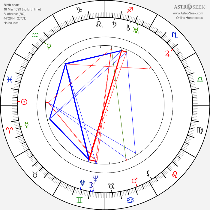 Ion Fintesteanu - Astrology Natal Birth Chart
