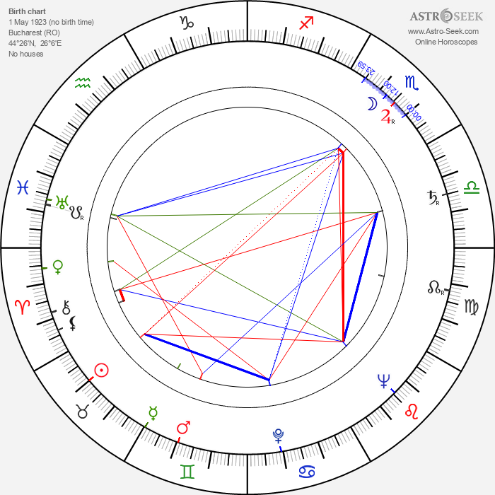 Ion Popescu-Gopo - Astrology Natal Birth Chart