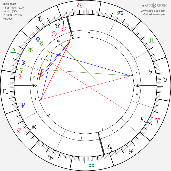 Ione Skye - Astrology Natal Birth Chart